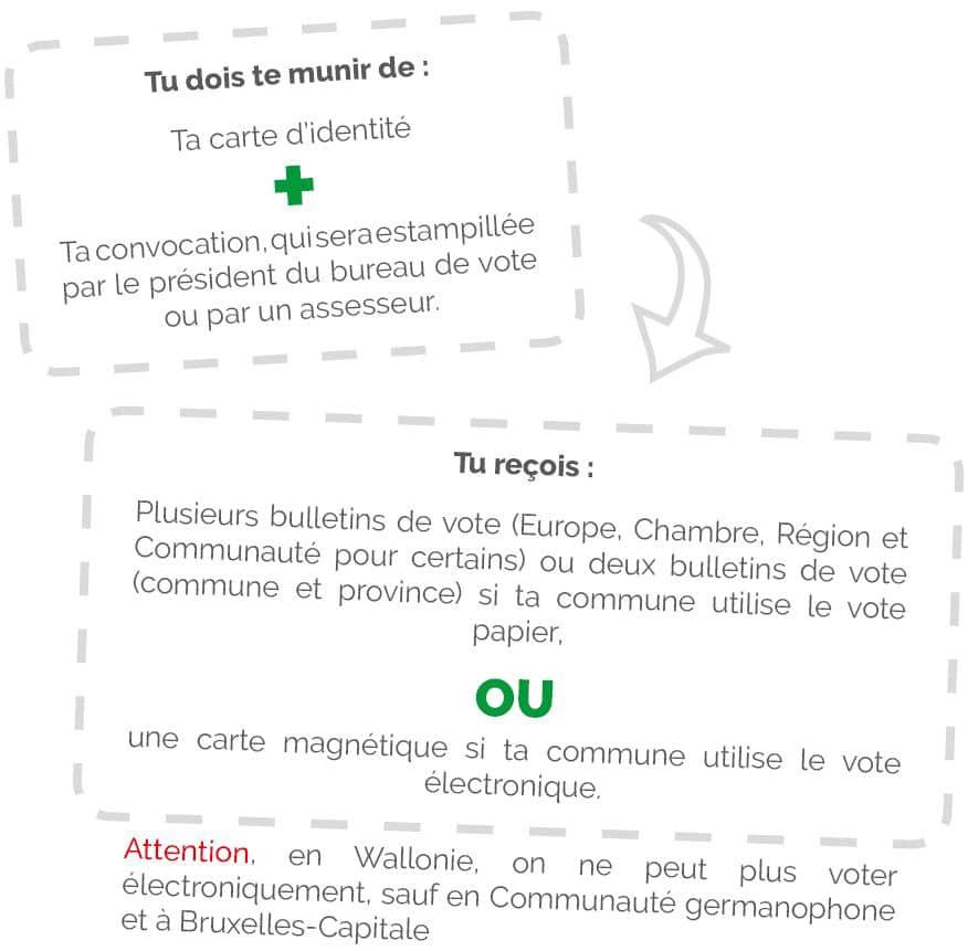 Tu dois te munir de ta carte d'identité et de ta convocation, qui sera estampillée par le président du bureau de vote ou par un assesseur. Tu reçois plusieurs bulletins de vote (Europe, Chambre, Région et Communauté pour certains) ou deux bulletins de vote (commune et province) si ta commune utilise le vote papier, ou une carte magnétique si ta commune utilise le vote électronique. Attention, en Wallonie, on ne peut plus voter électroniquement, sauf en Communauté germanophone et à Bruxelles-Capitale